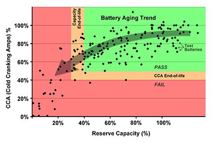 Battery Aging Trend
