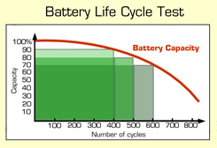 Full-Featured Battery Analyzers giving accurate insight into