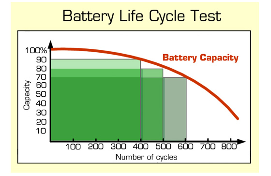 Lifecycle Test on 35463