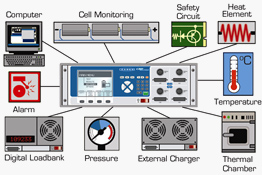 Building a Laboratory System