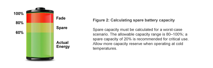 Calculating spare battery capacity