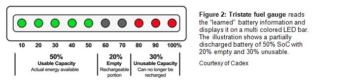 Tristate fuel gauge