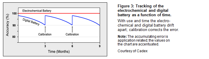Tracking of the electrochemical and digital battery as a function of time.