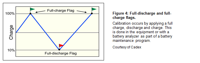 Full-discharge and full-charge flags.