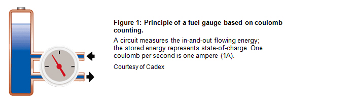 Principle of a fuel gauge based on coulomb counting.