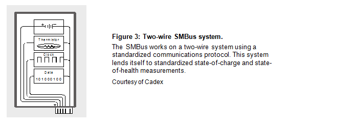 Two-wire SMBus system.