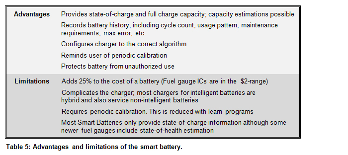 Table 5: Advantages and limitations of the smart battery.