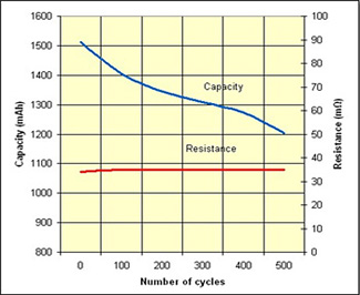 Capacity vs Cycles vs Resistance