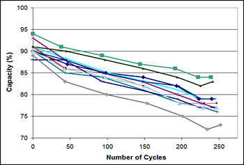 Capacity Loss as Cycle Count Increases