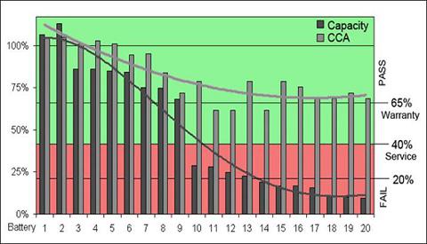 Capacity versus CCA