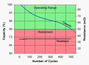 Capacity versus Number of Cycles versus Resistance
