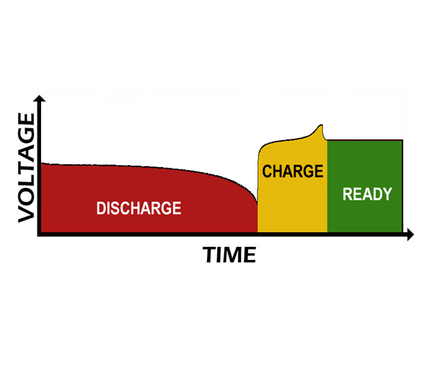 Conditioning Discharge