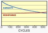 Capacity versus Resistance