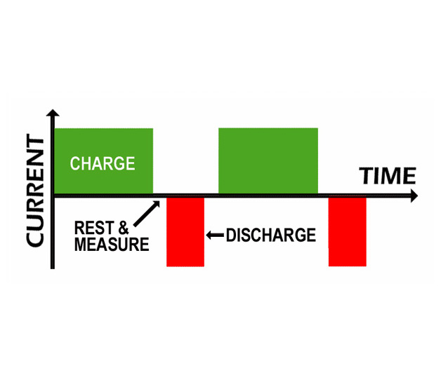 Reverse Load Charge Improves Charge Efficiency