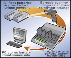 Maintaining fleet batteries