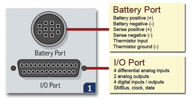 C8000 I/O Ports